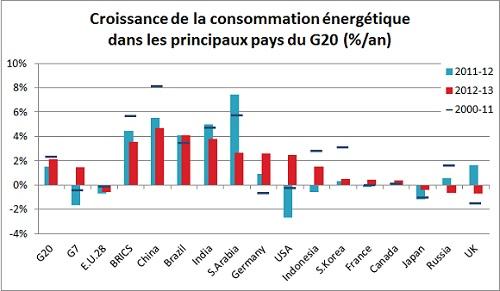 2013 g20 croissance de la consommation energetique