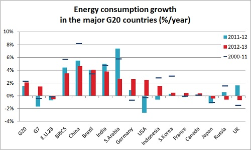 2013 g20 energy consumption growth