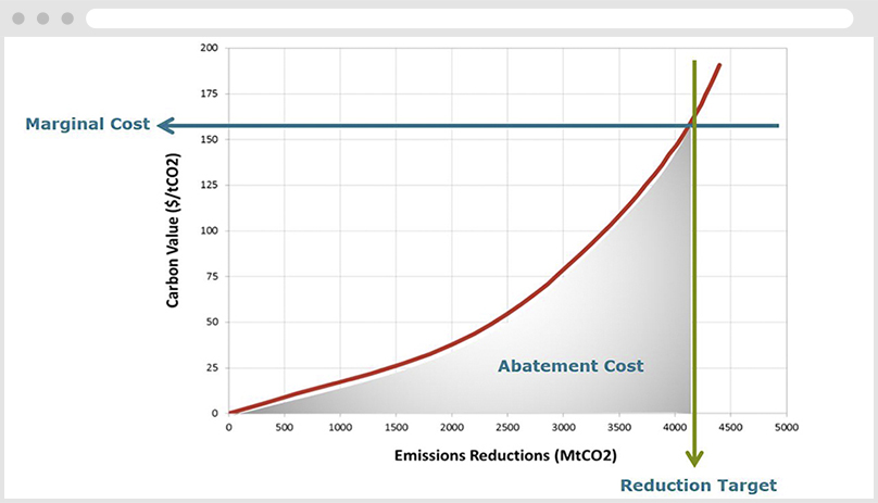 Abatement cost curves MACC