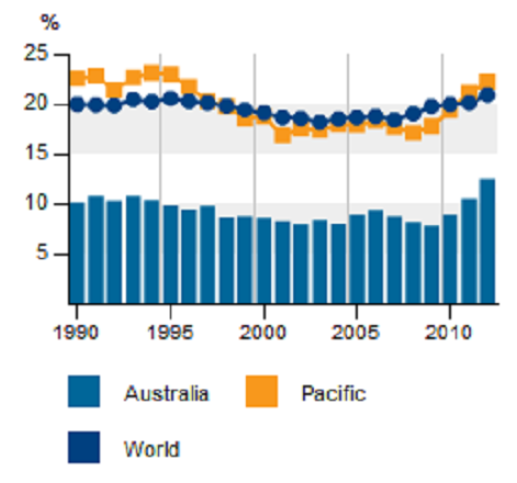 Australia Share of renewables