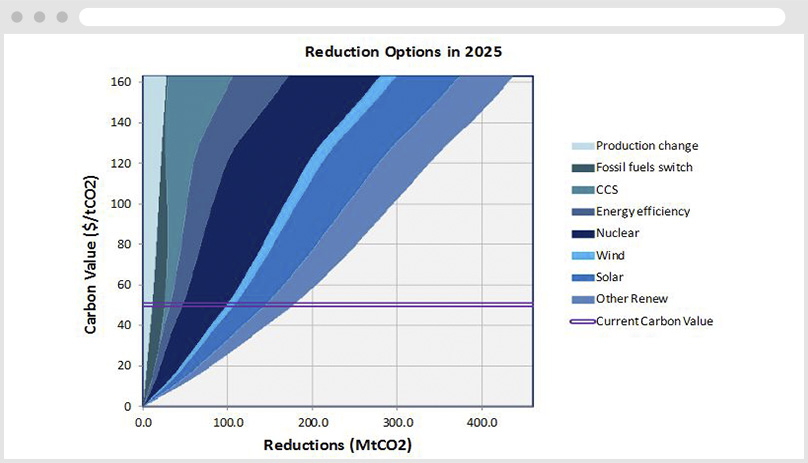 AERO Carbon Value Reduction Options