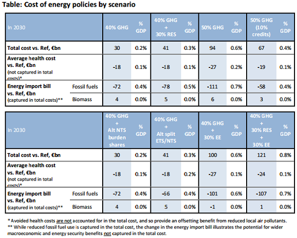 cost of energy policies by scenario