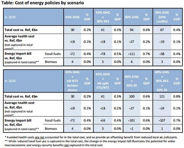 cost of energy policies by scenario