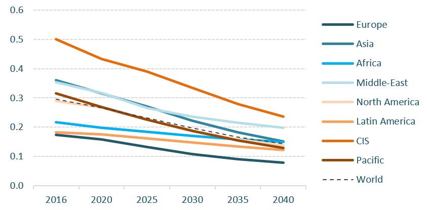 Emissionen pro BIP-Einheit