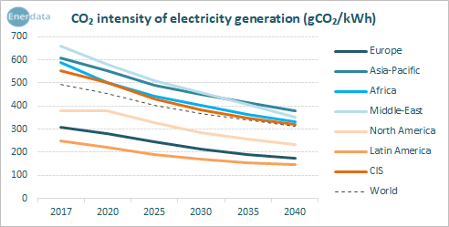CO2 intensity of electricity generation