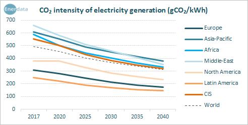 Интенсивность выработки электроэнергии на основе CO2