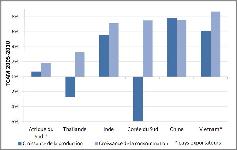 Croissance annuelle moyenne production et consommation charbon et lignite