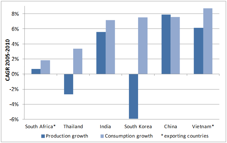Asia Average annual growth in coal and lignite production & consumption
