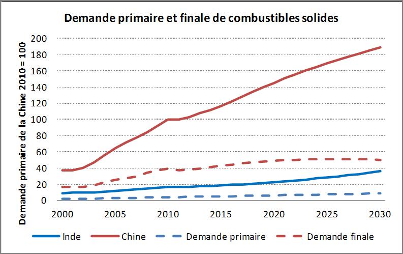 Demande primaire et finale de combustibles solides