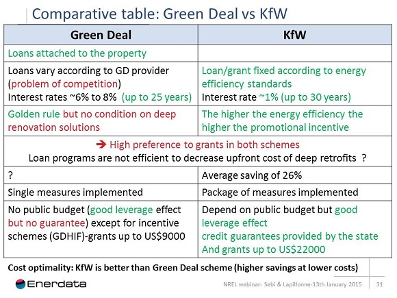 comparative table green deal vs kfw