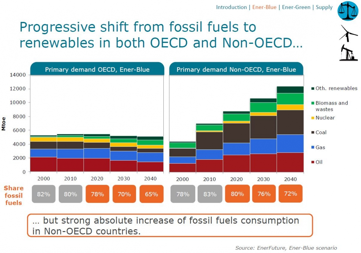 Comparison of renewables and coal trajectories enerfuture scenarios