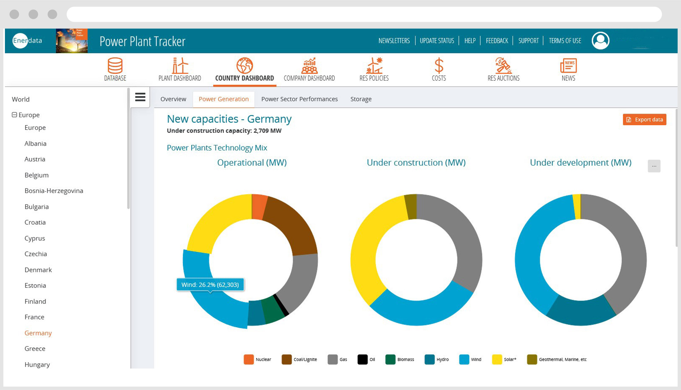 Country dashboard new capacities Germany