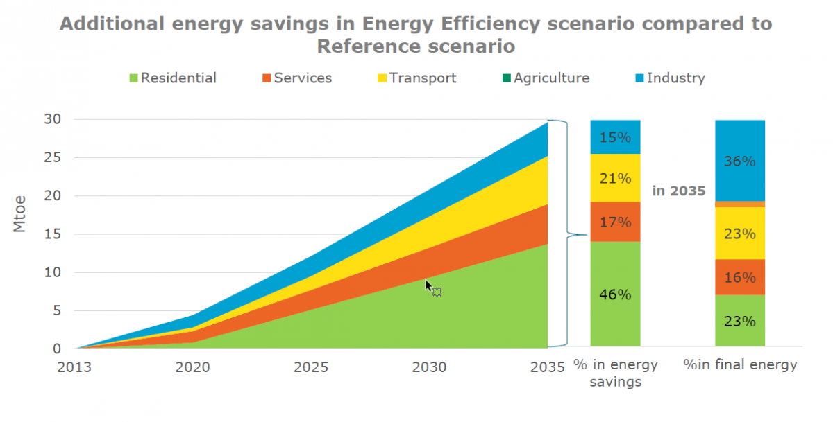 future energy efficiency potential accross sectors