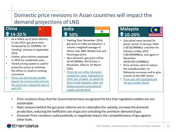 domestic price revisions in asian countries