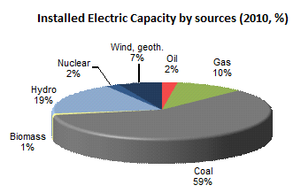 India Installed Electric Capacity by source in 2011