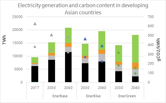 Electricity generation and carbon content in Asia