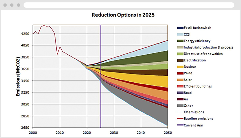 AERO Emission Reduction Options