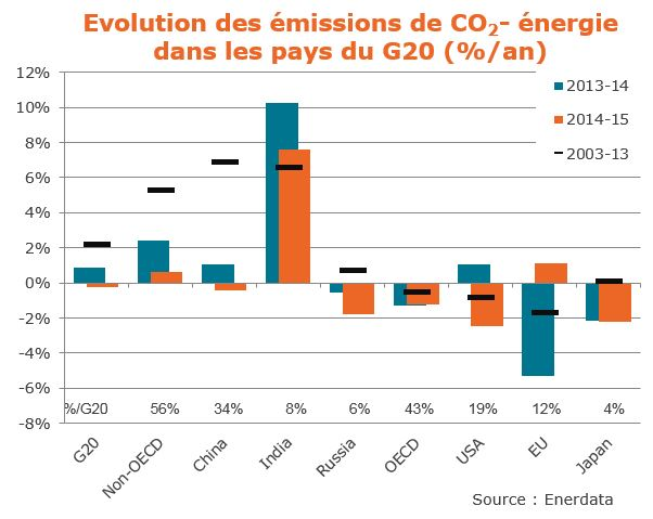 Emissions totales CO2