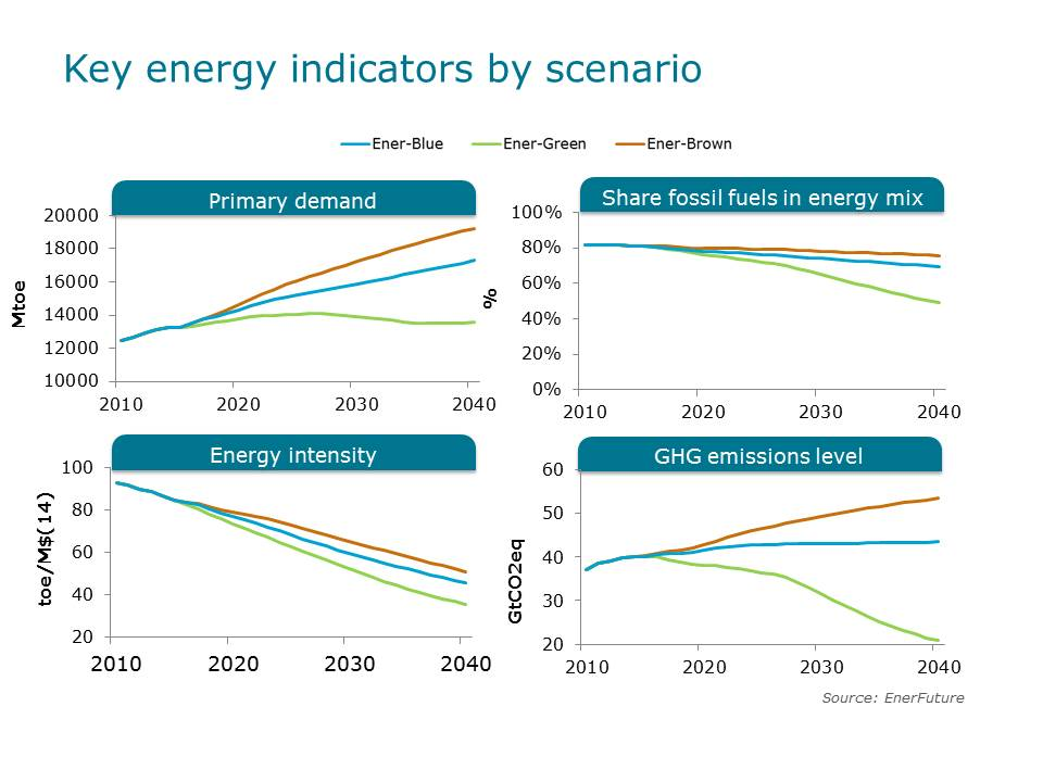 Key energy indicators by scenarios