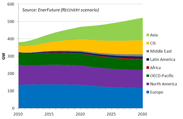 World regions nuclear scenarios