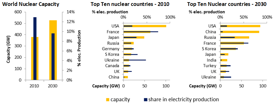 Top ten nuclear countries forecast