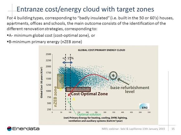 entranze cost energy cloud with target zones