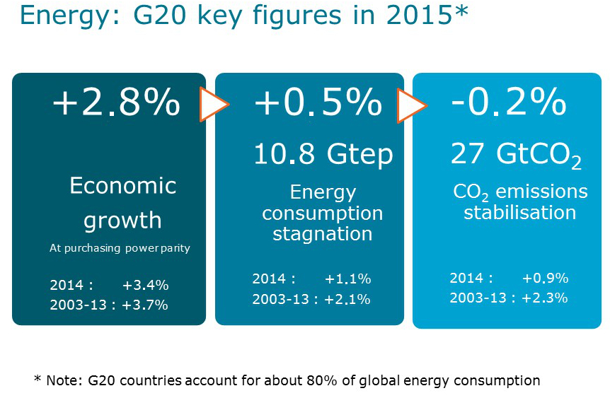 G20 Key Energy Figures 2015