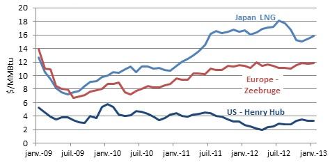 gaz price evolution