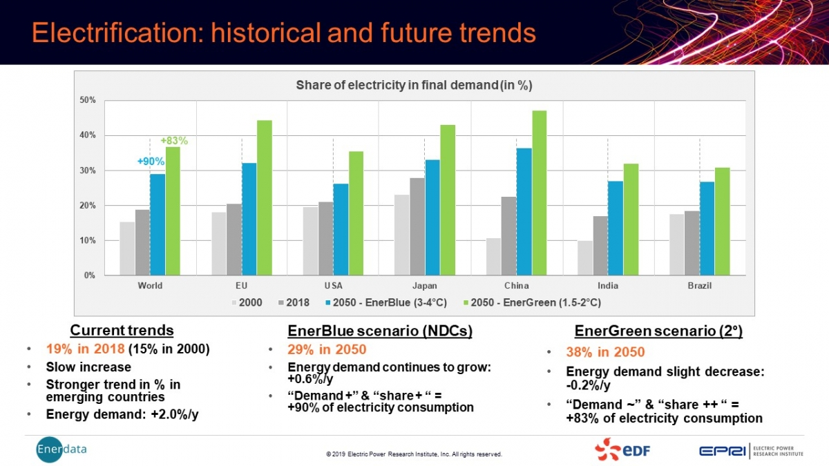 Electrification: historical and future trends