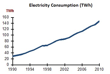 Indonesia Electricity Consumption 2011