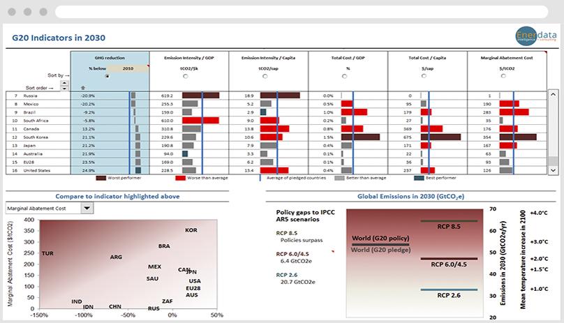 Evaluate Key Indicators