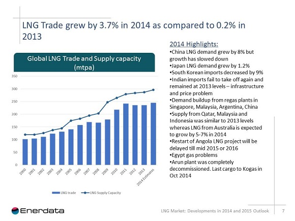 lng trade grew by 3.7 in 2014 graph