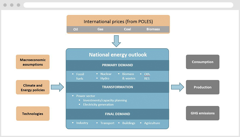 National Energy Outlook Preview