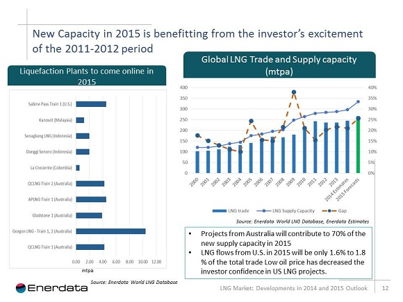 new capacity in 2015 benefitting from the investors