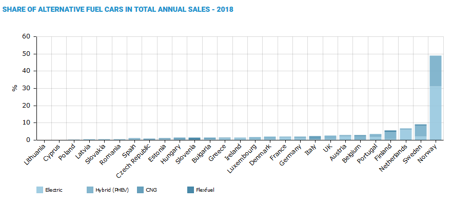 Share of alternative fuel cars in total annual sales - 2018