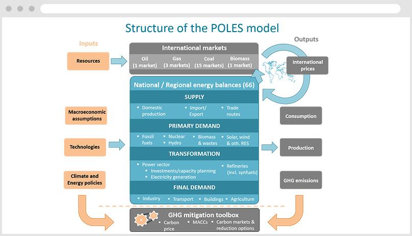 POLES model