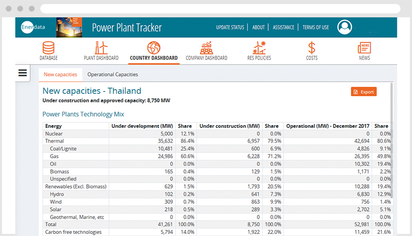 Country dashboard Thailand new capacity