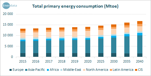 Total primary energy consumption