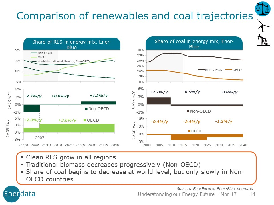 coal trajectories