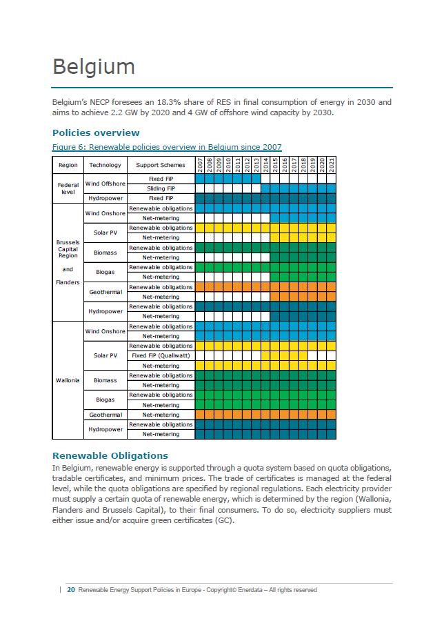 Renewable Energy Support Policies in Europe - Belgium