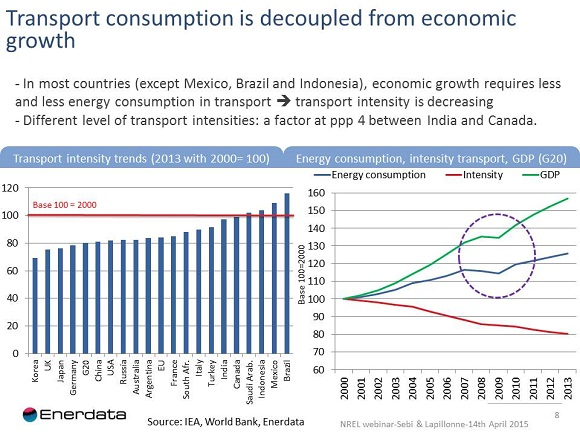 transport consumption decoupled from economic growth
