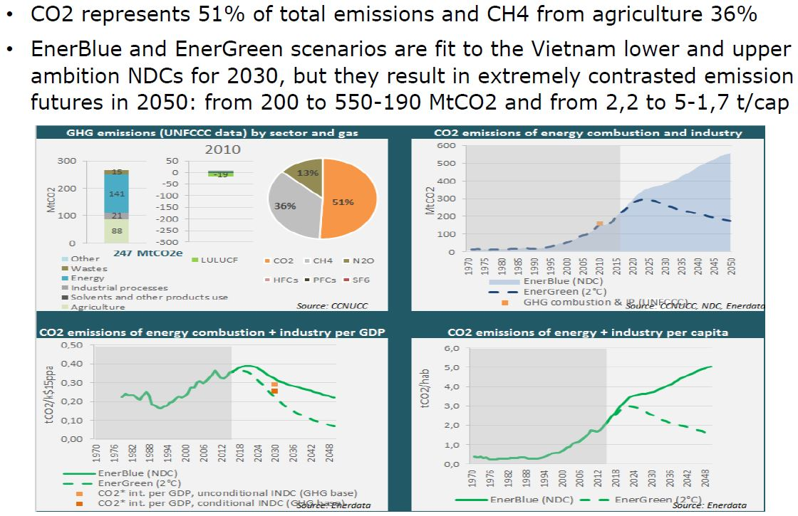 vietnam co2 and ghg emissions