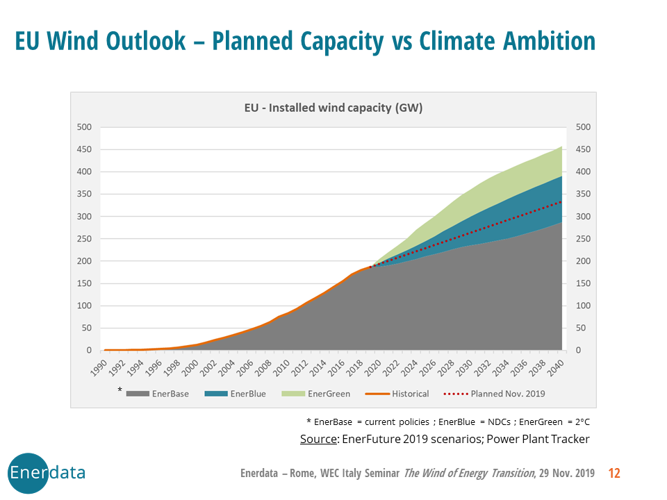 EU Wind Outlook – Planned Capacity vs Climate Ambition
