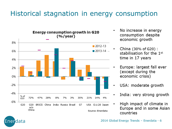 world energy consumption 2014 g20 countries