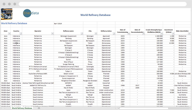 World Refinery Database Excel