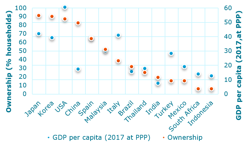 AC ownership and per capita GDP