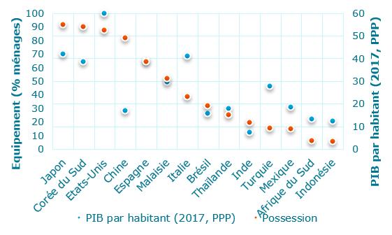 Possession appareil air conditionné et PIB par habitant