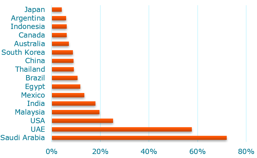 Share of AC in households electricity use