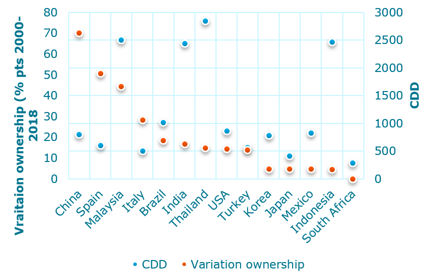Variation in AC ownership