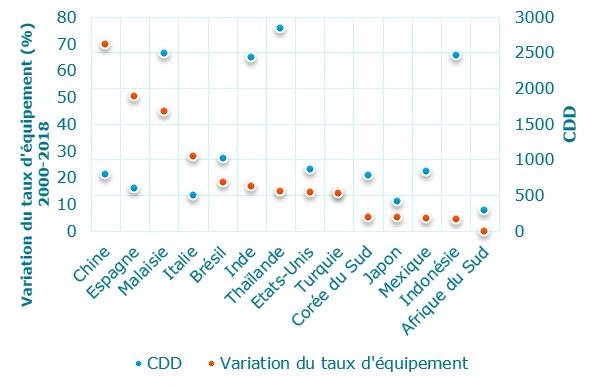Variation taux équipement climatiseur